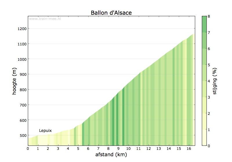 Hoogteprofiel Ballon d'Alsace (zuid)