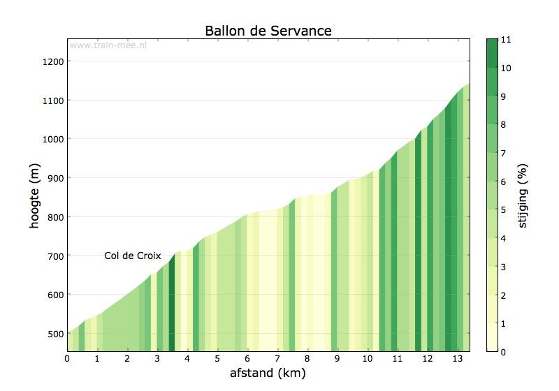 Hoogteprofiel Ballon de Servance (noord)