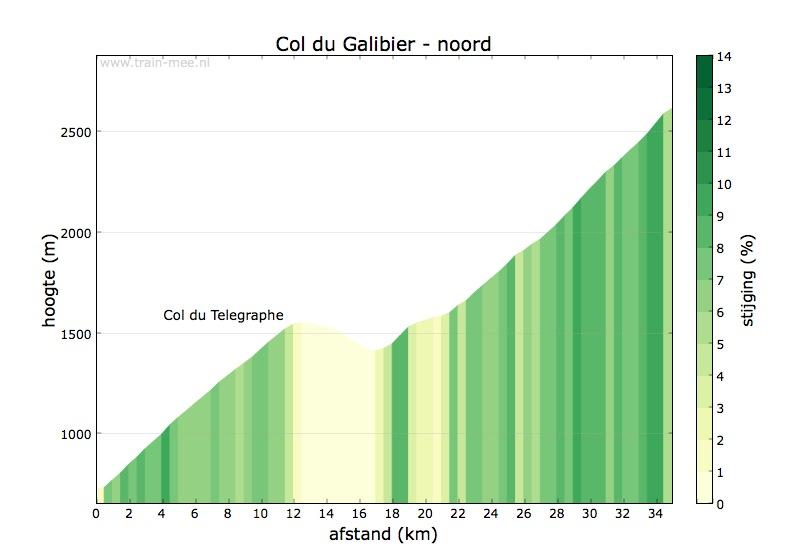 Hoogteprofiel Col du Galibier (noord)