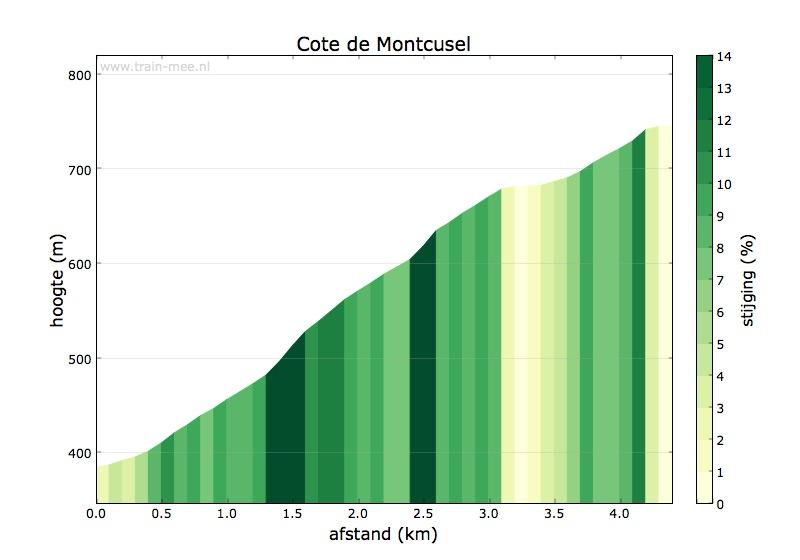 Hoogteprofiel Cote de Montcusel