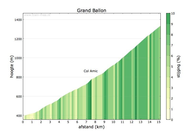Hoogteprofiel Grand Ballon (zuid-west)