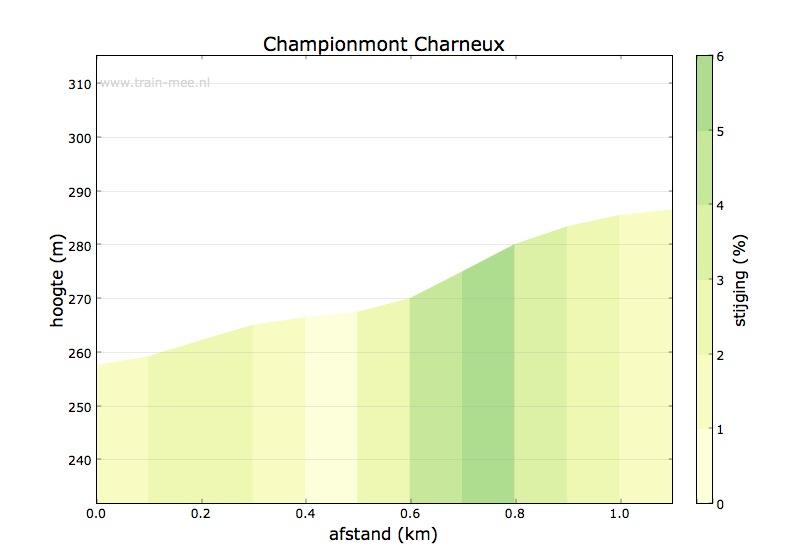 Hoogteprofiel Champiomont Charneux