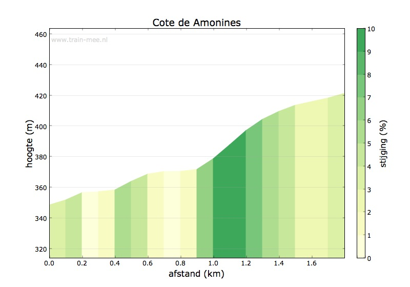 Hoogteprofiel Cote de Amonines