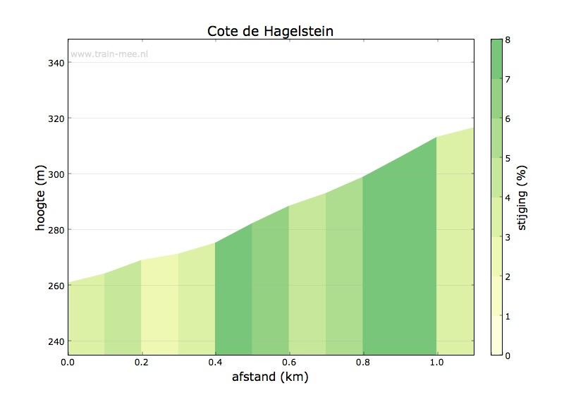 Hoogteprofiel Cote de Hagelstein (zuid)