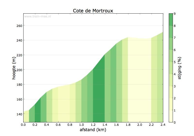 Hoogteprofiel Cote de Mortroux