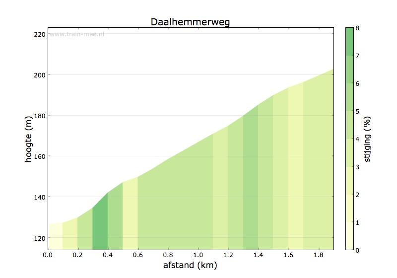 Hoogteprofiel Daalhemmerweg