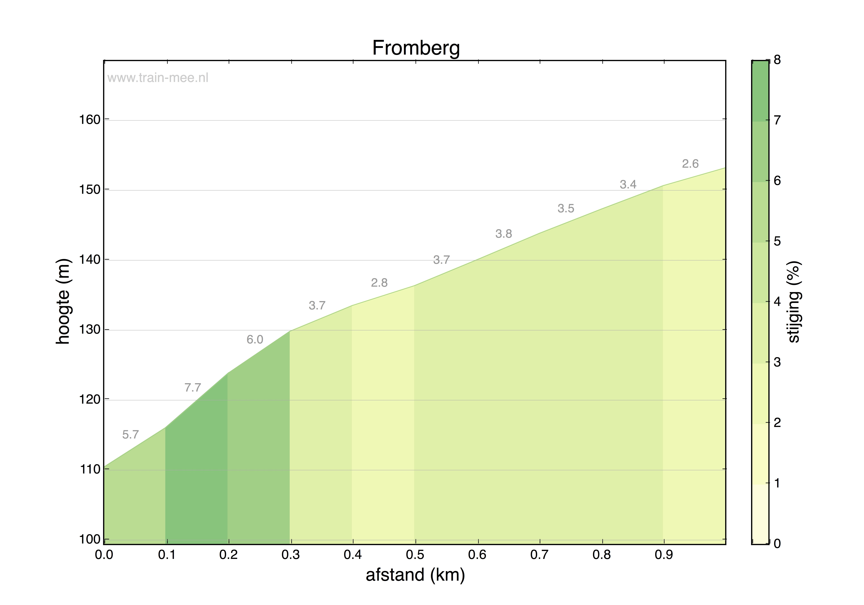 Hoogteprofiel Fromberg