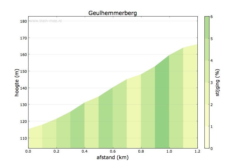 Hoogteprofiel Geulhemmerberg