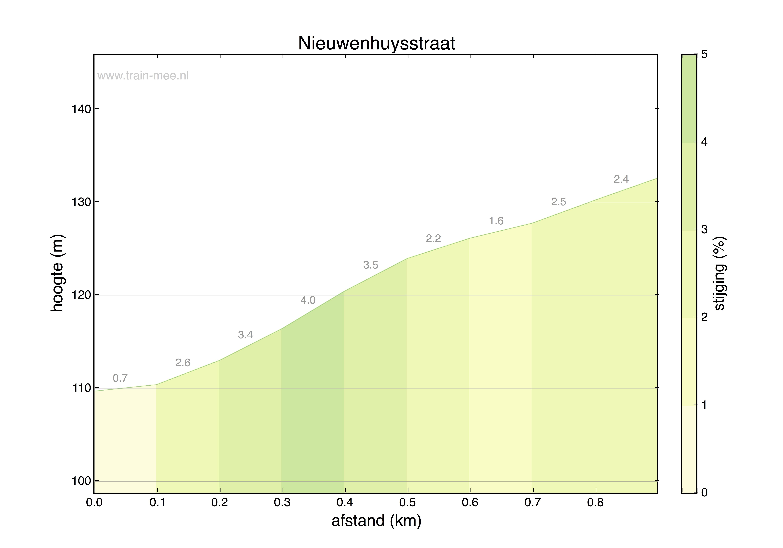 Hoogteprofiel Nieuwenhuysstraat