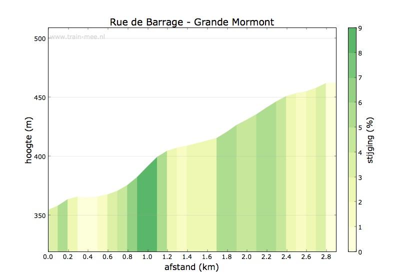 Hoogteprofiel Rue de Barrage – grande Mormont