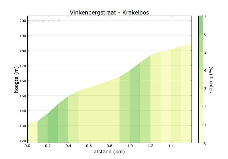 Hoogteprofiel Vinkenbergstraat – Krekelbos