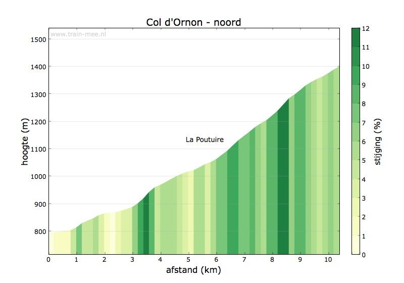 Hoogteprofiel Col d'Ornon (noord)