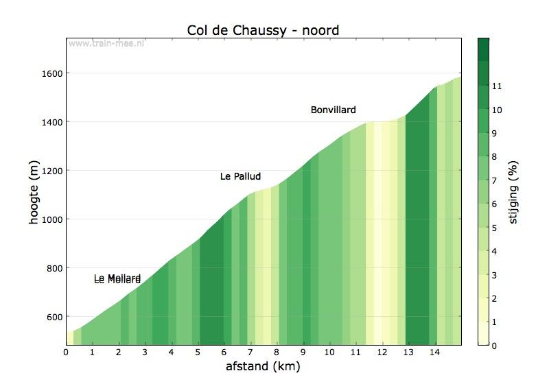 Hoogteprofiel Col du Chaussy (noord)