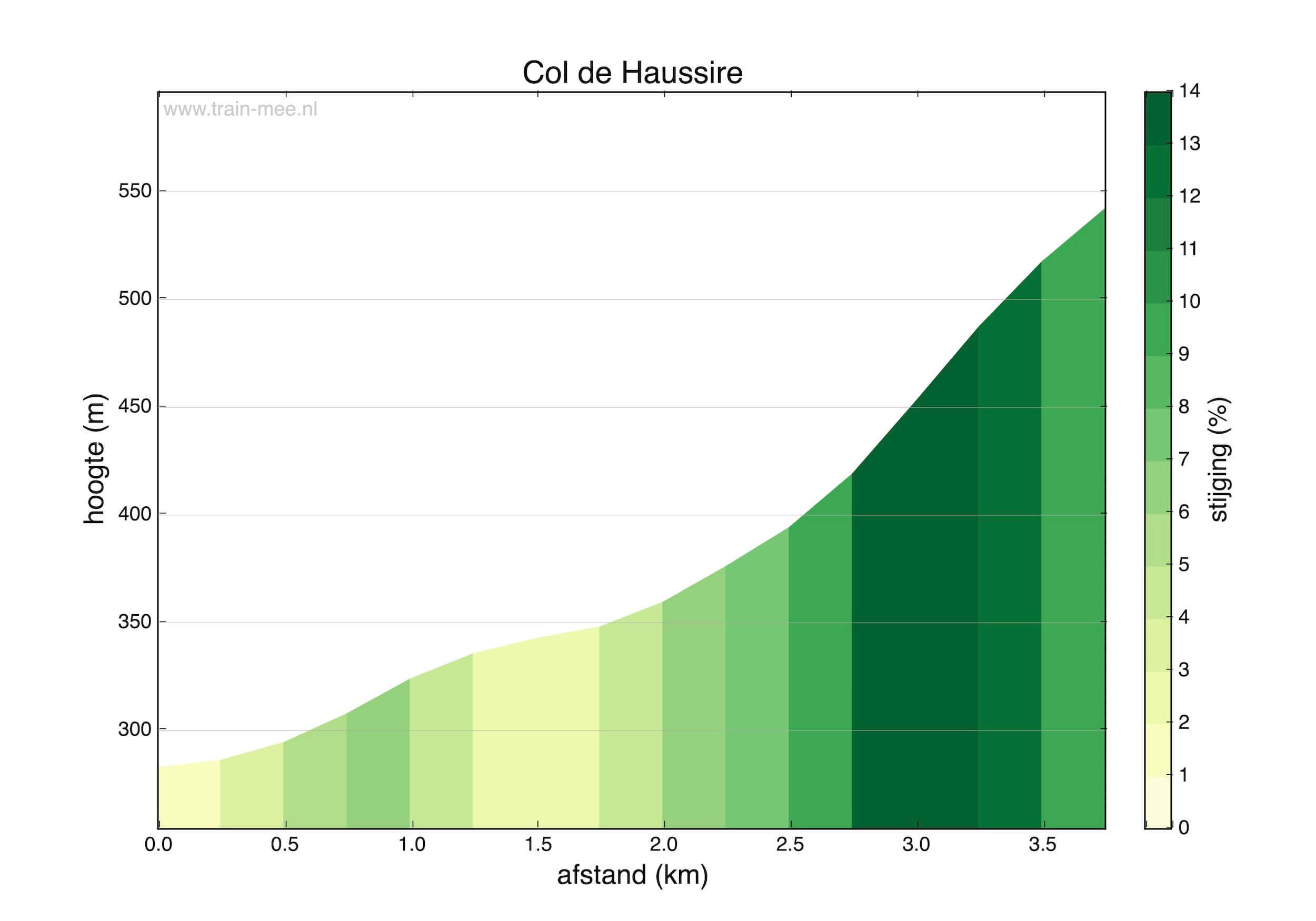 Hoogteprofiel Col de Haussire