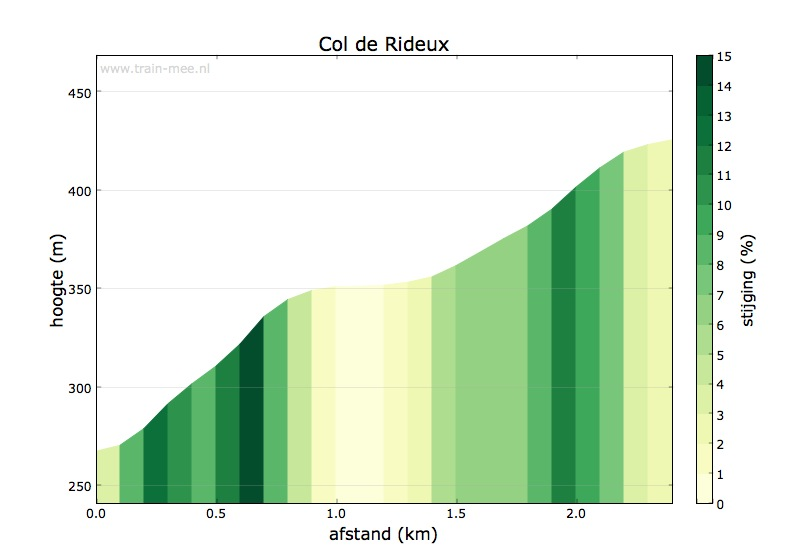 Hoogteprofiel Col de Rideux