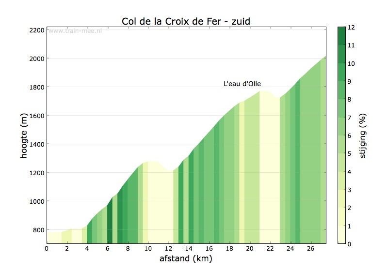 Hoogteprofiel Col de la Croix de Fer (zuid)