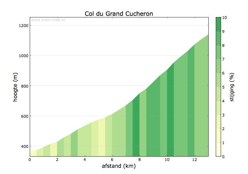 Hoogteprofiel Col du Grand Cucheron
