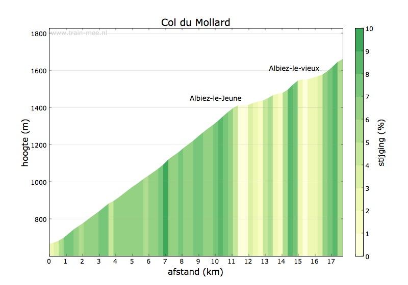 Hoogteprofiel Col du Mollard
