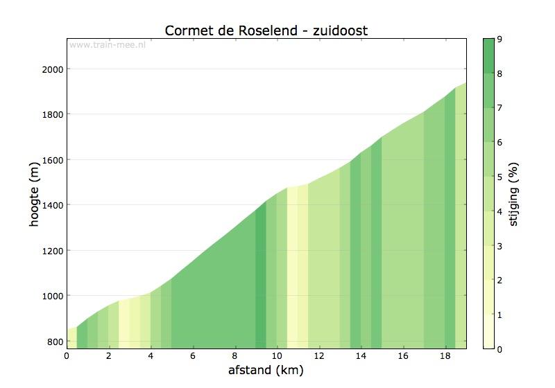 Hoogteprofiel Cormet de Roselend (zuidoost)