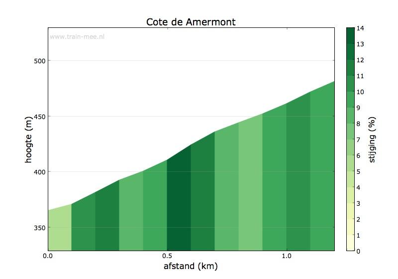 Hoogteprofiel Côte d'Amermont