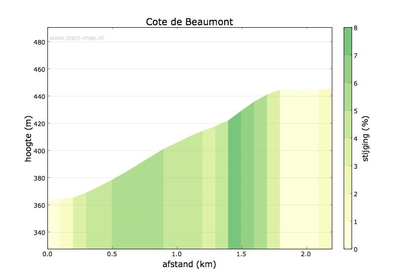 Hoogteprofiel Cote de Beaumont