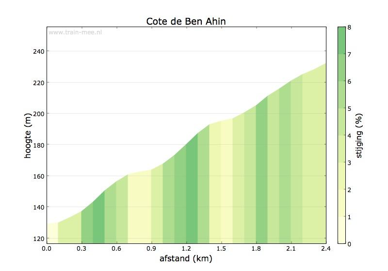 Hoogteprofiel Cote de Ben Ahin