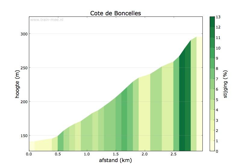 Hoogteprofiel Cote de Boncelles