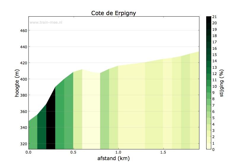 Hoogteprofiel Cote de Erpigny