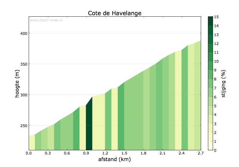Hoogteprofiel Cote de Havelange