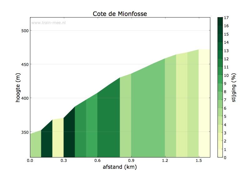 Hoogteprofiel Cote de Mionfosse