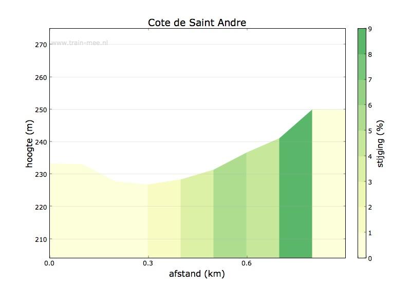 Hoogteprofiel Cote de Saint Andre