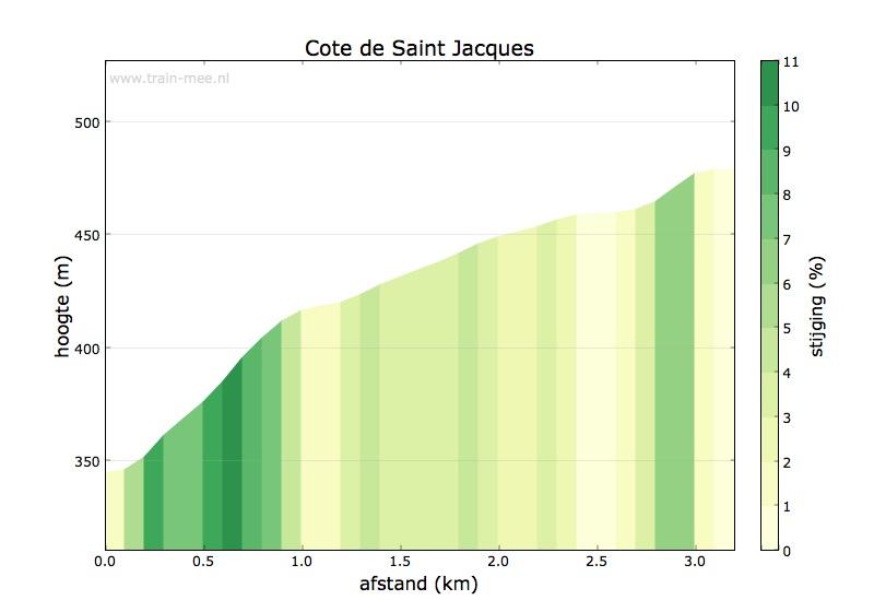 Hoogteprofiel Cote de Saint-Jacques