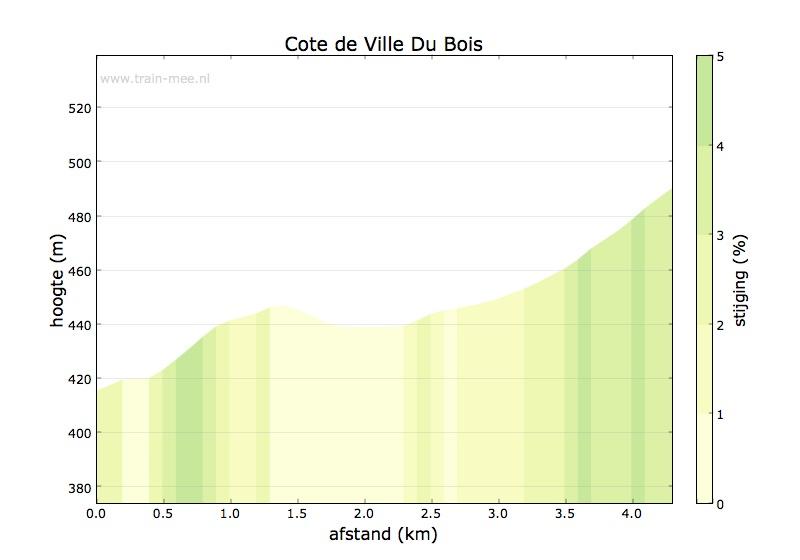 Hoogteprofiel Cote de Ville Du Bois