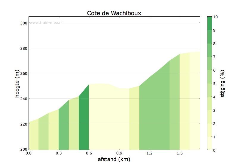 Hoogteprofiel Cote de Wachiboux