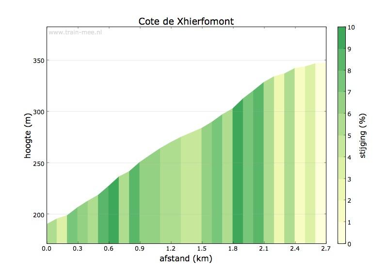 Hoogteprofiel Cote de Xhierfomont