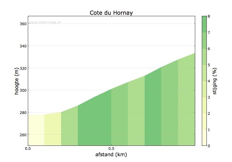 Hoogteprofiel Cote du Hornay