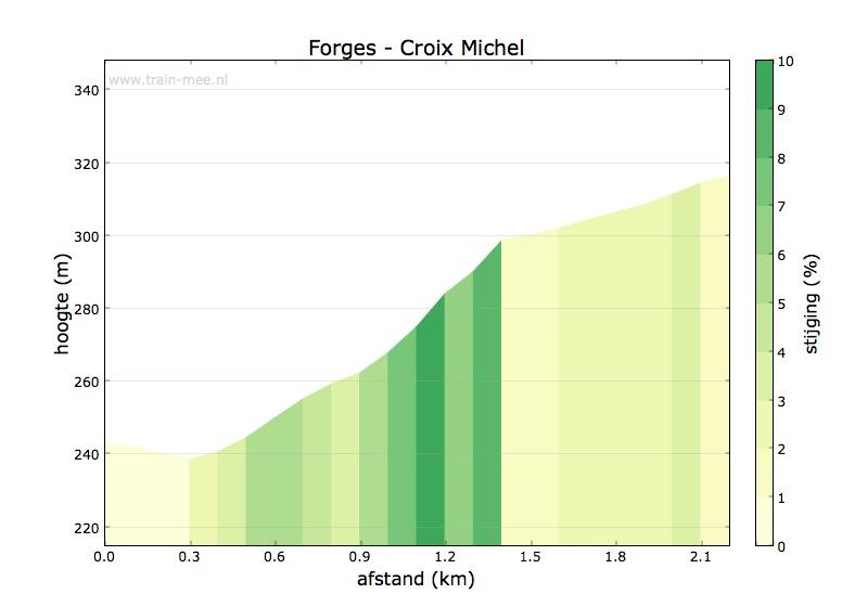 Hoogteprofiel Forges – Croix Michel