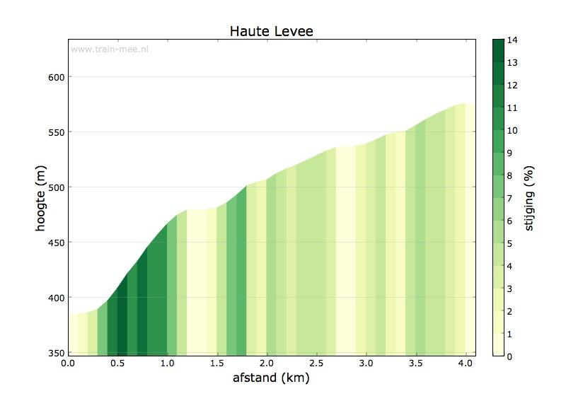 Hoogteprofiel Haute Levee
