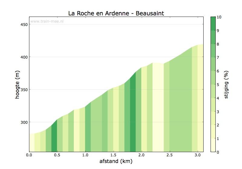 Hoogteprofiel La Roche en Ardenne – Beausaint