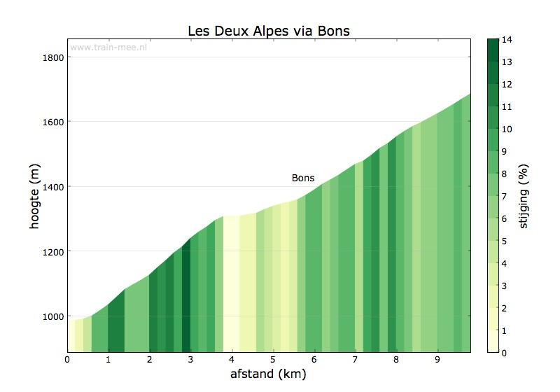 Hoogteprofiel Les Deux Alpes via Bons