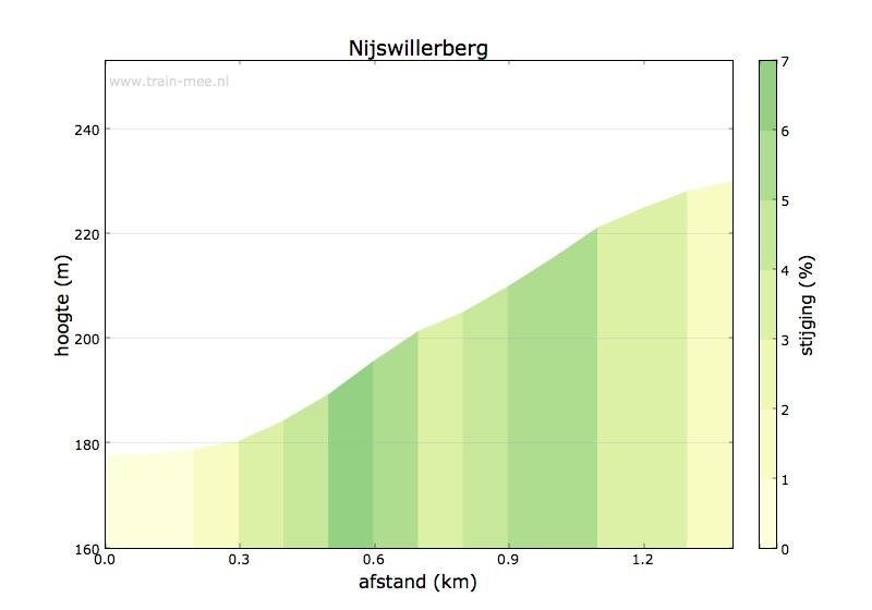 Hoogteprofiel Nijswillerberg