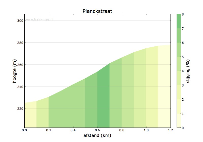 Hoogteprofiel Planckstraat