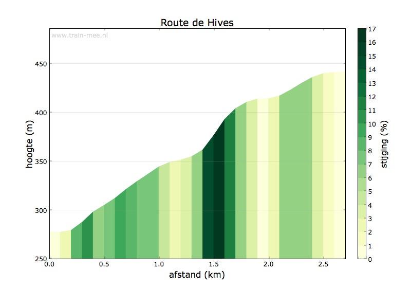 Hoogteprofiel Route de Hives
