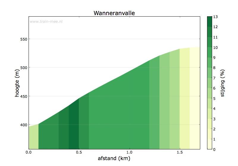 Hoogteprofiel Wanneranvalle