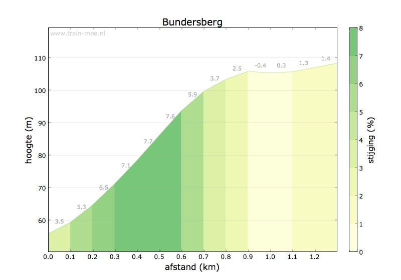 Hoogteprofiel Bundersberg