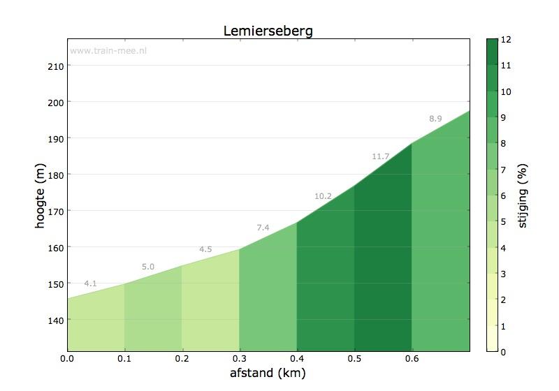 Hoogteprofiel Lemierser berg