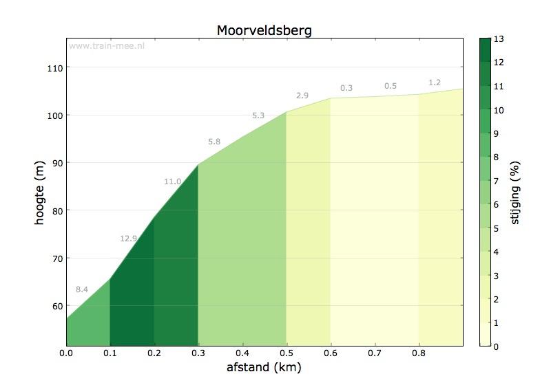 Hoogteprofiel Moorveldsberg