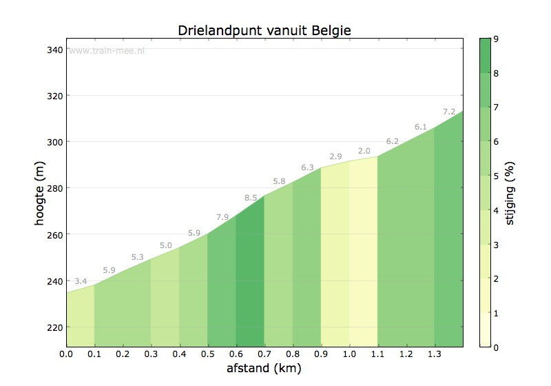 Hoogteprofiel Drielandenpunt vanuit Belgie