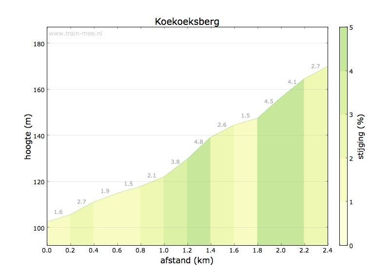 Hoogteprofiel Koekoeksberg