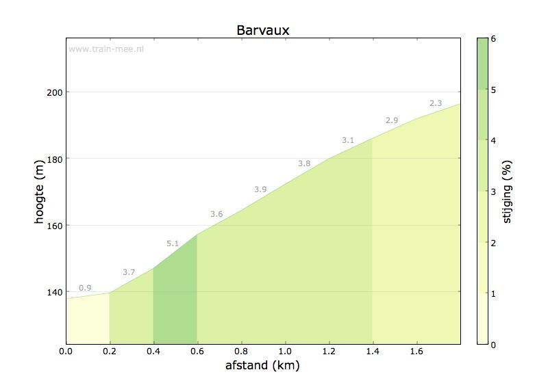 Hoogteprofiel Barvaux